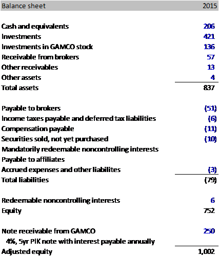 Associated Capital Group (AC): Private Market Value with a